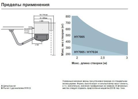 Комплект приводов Nice Hyppo7005 KCE (Италия)
