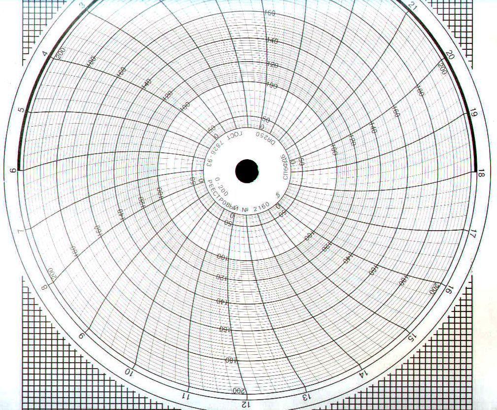 Диаграммные диски, реестровый № 2160