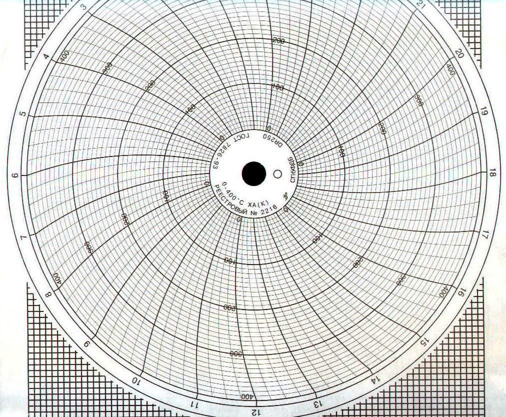 Диаграммные диски, реестровый № 2216