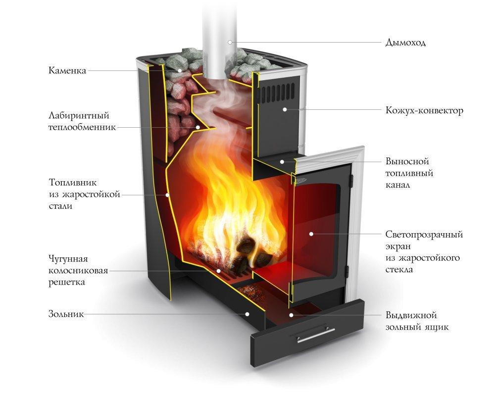 Теплообменник печи калина Уплотнения теплообменника Tranter GX-265 N Химки