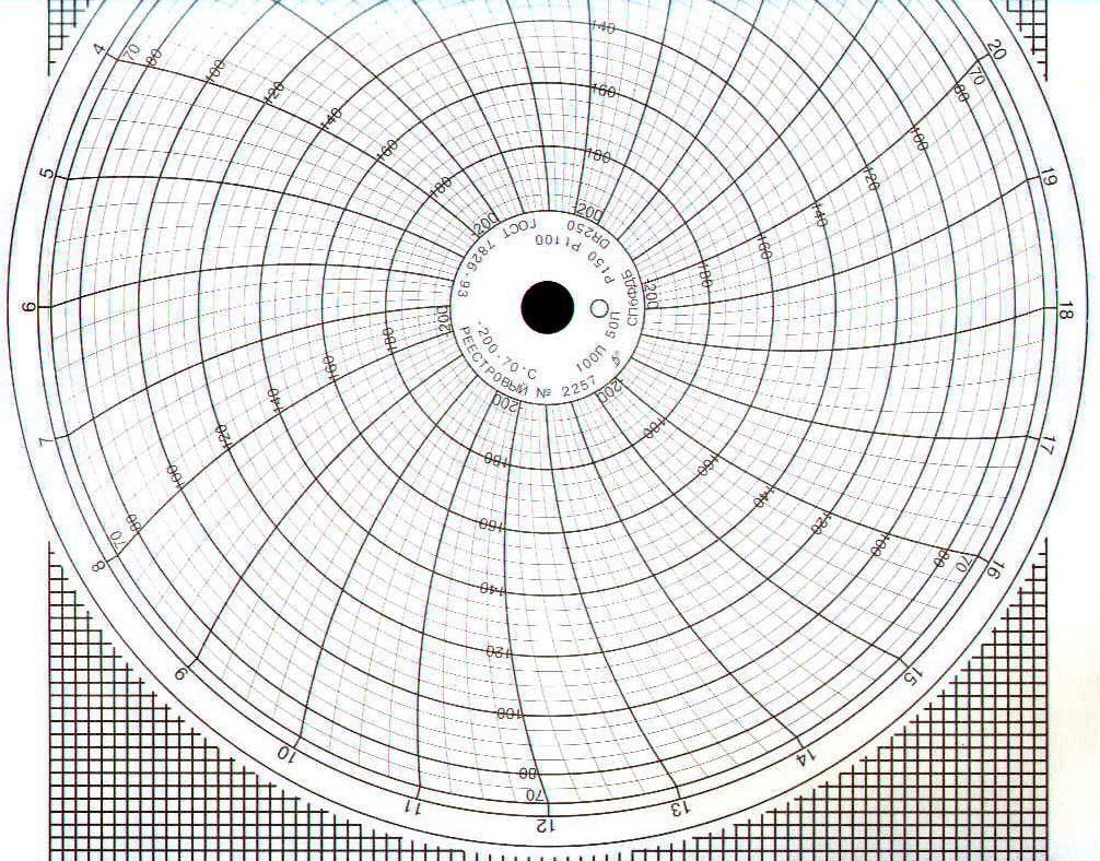 Диаграммные диски, реестровый № 2257
