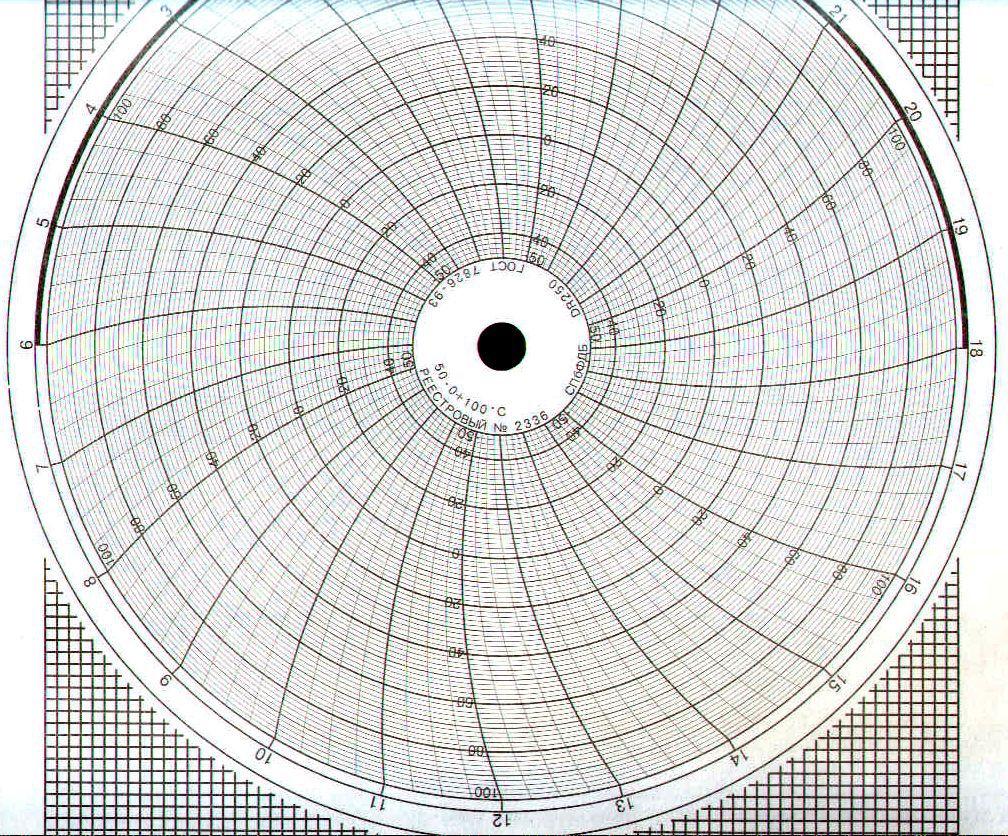 Диаграммные диски, реестровый № 2336