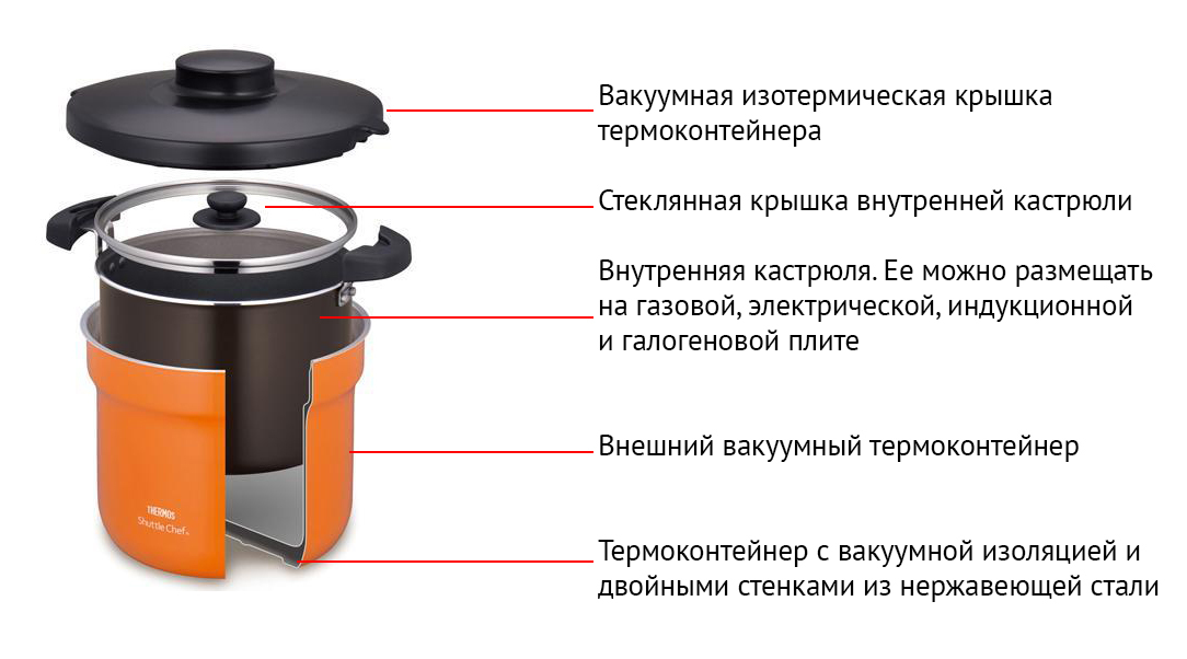 Термокастрюля Thermos KBF-4501 (4,3 литра)