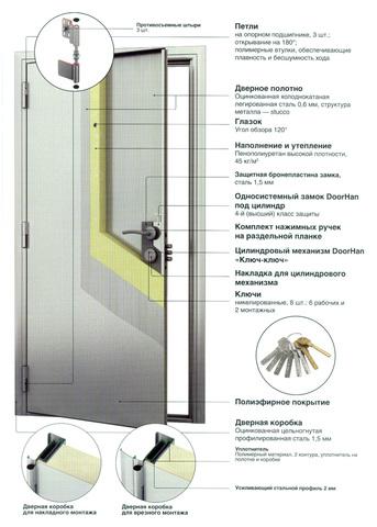 Стальные двери D-980-S,левая  DoorHan (Россия)