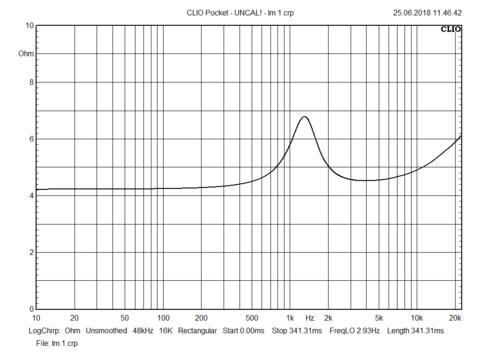 Измерение динамика Monacor DT-284