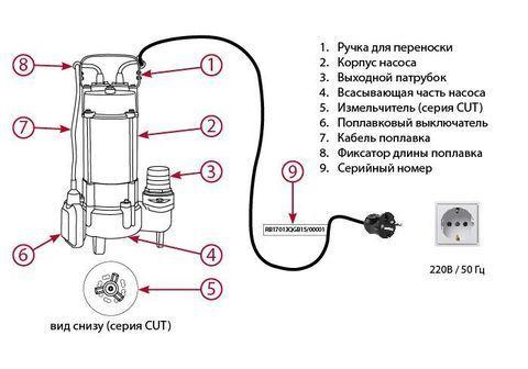 CUT-1100, Насос ФЕКАЛЬНЫЙ, со стандартным режущим НОЖОМ. Макс производительность 265 л/мин.