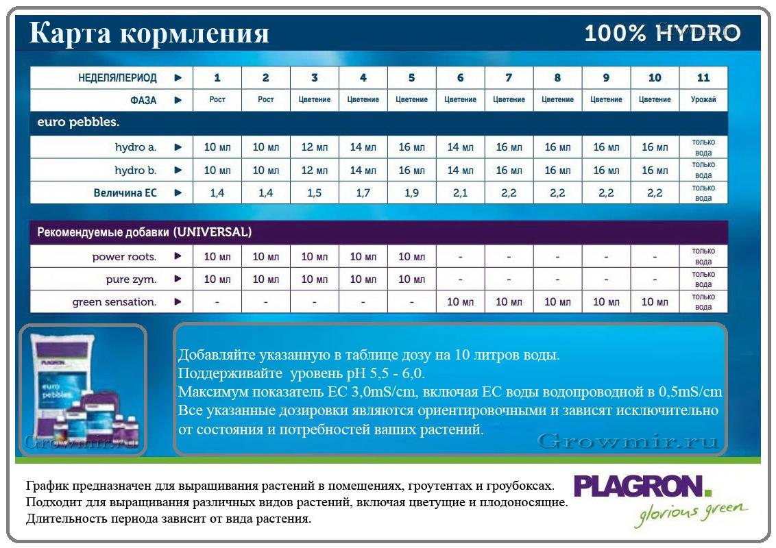 growmir.ru hydro Карта кормления гидропоника