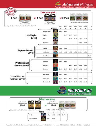 Информация о стимуляторах  Advanced Nutrients