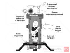 Фильтр пескоструйщика ФВ-120/240 принцип работы