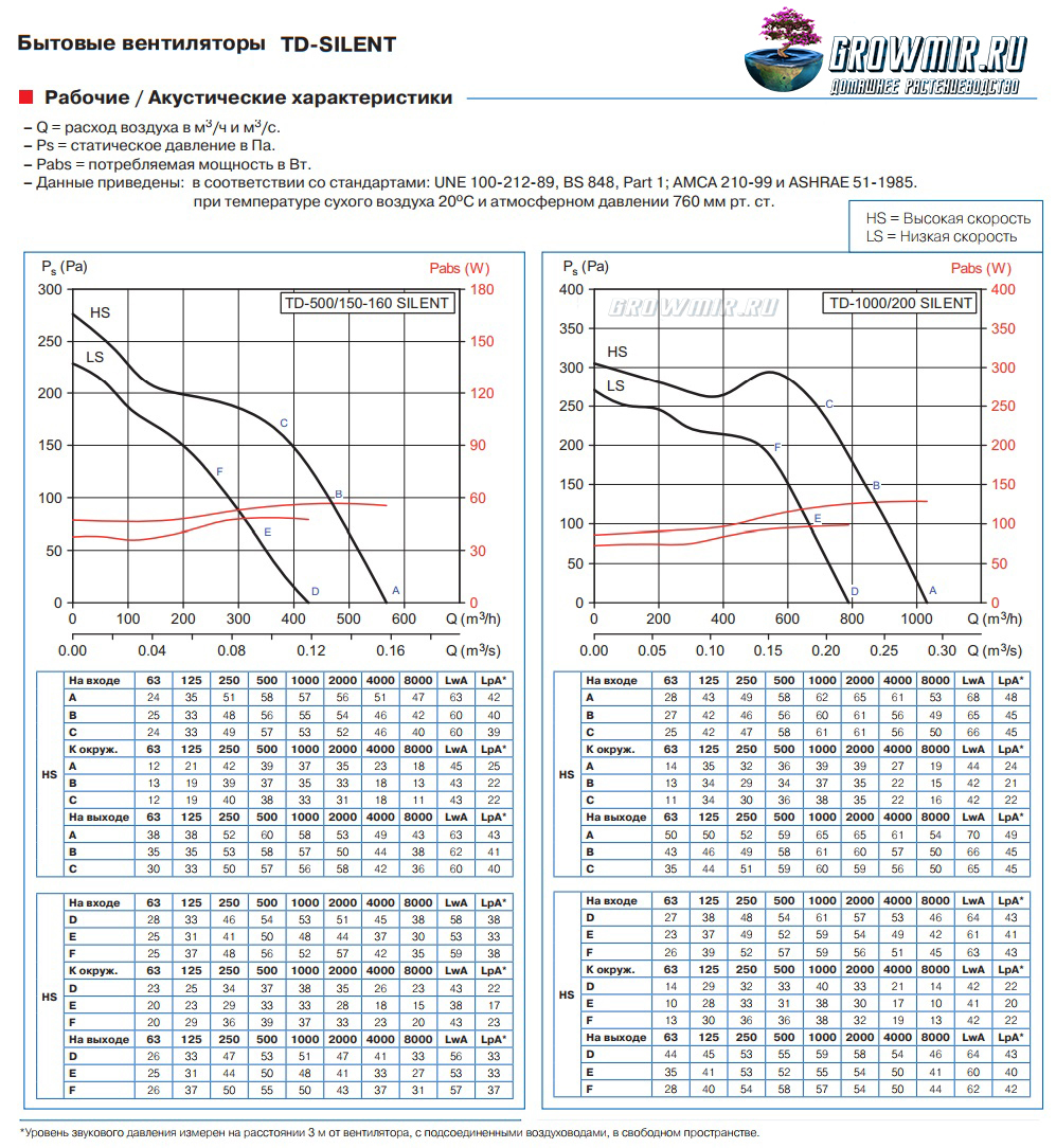 Сравнение вентиляторов TD 500 Silent и TD 1000 Silent