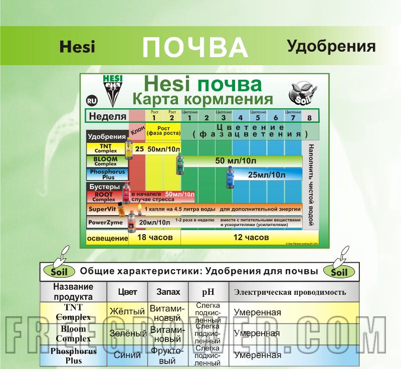 Hesi Super Vit (10, 50 или 100мл)