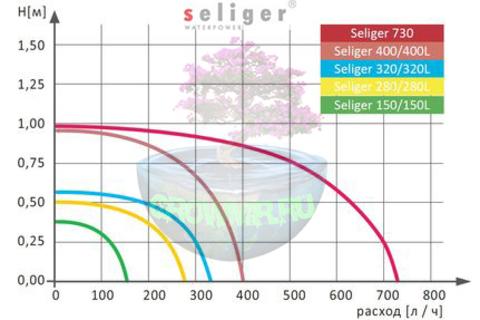 Инструкция к помпе SELIGER