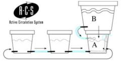Активная Система Циркуляции WaterPack ACS HW GHE