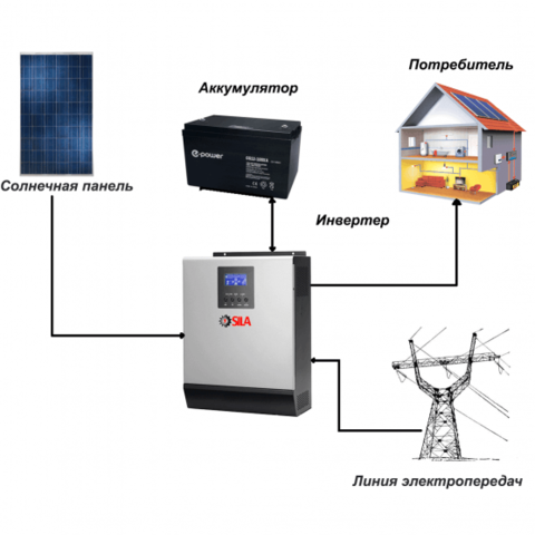 Солнечная электростанция «Дача» 2,4 кВт