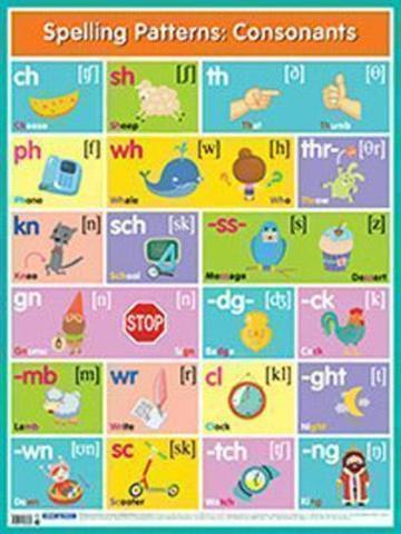 Английские буквосочетания. Согласные = Spelling Patterns. Consonants. Наглядные пособия. Плакаты