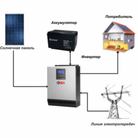 Солнечная электростанция «Коттедж» 20 кВт