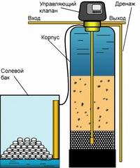 умягчение воды 1354