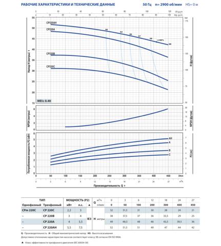 CP 1,1-11 кВт-04