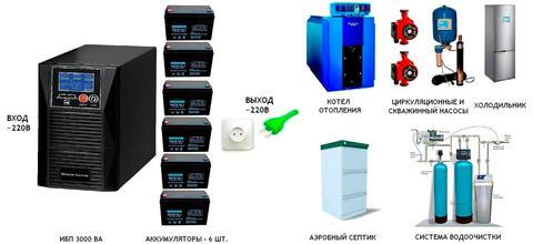 Комплекты для котла и дома Gewald Electric 3000VA 9h - фото 1