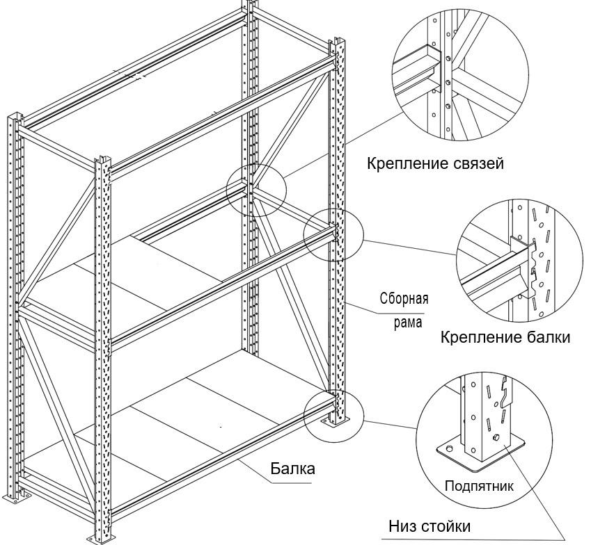 Усиленный металлический стеллаж (глубина 500, высота 1500 мм)