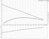 Дренажный насос Grundfos UNILIFT AP 50B.50.11.1.V