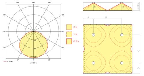 Диаграмма светораспределения и схема расстановки аварийных светильников ONTEC R M1U 301 NM ST