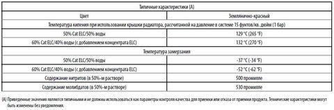 Антифриз (кан.5л готовый 50/50) / Cat Extended Life Coolant 5l АРТ: CA2056611