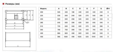 Канальный вентилятор Soler & Palau ILT/8-355 (3030м3/ч 700х400мм, 380В)