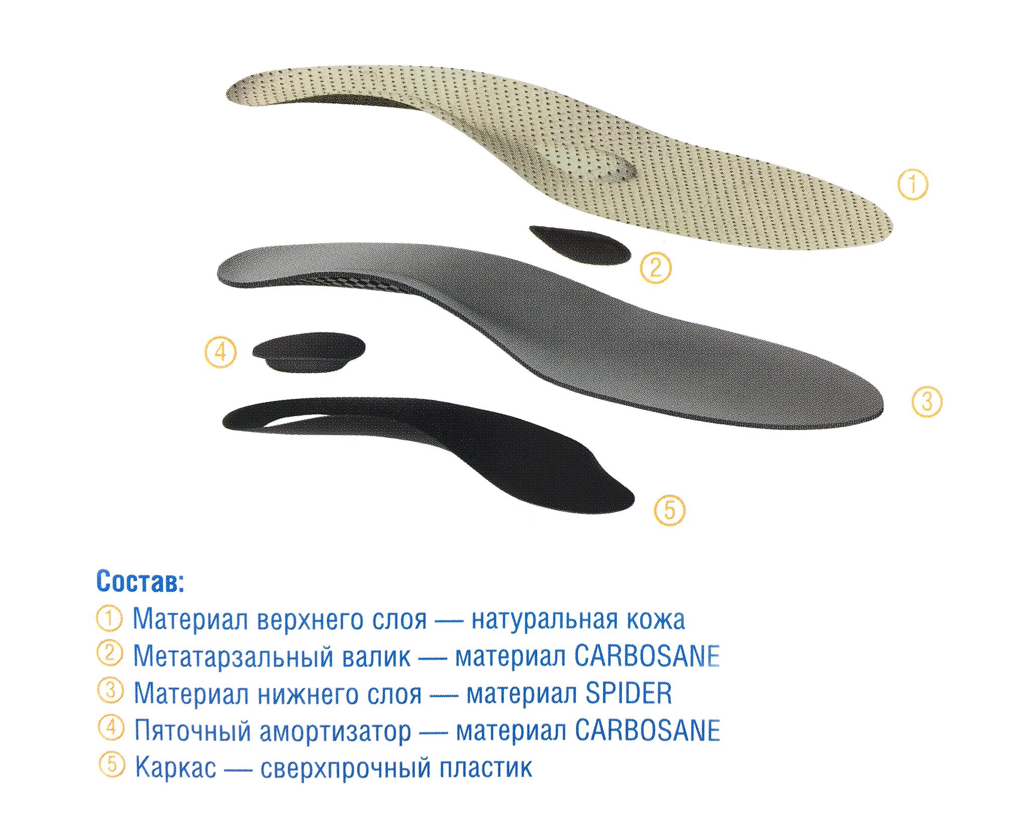 Ортопедические стельки с выраженной поддержкой при плоскостопии 1-2 степени