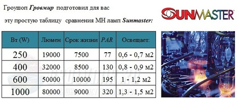 Лампа MH Sunmaster COOL DELUXE 400 W (МГЛ) (РОСТ)