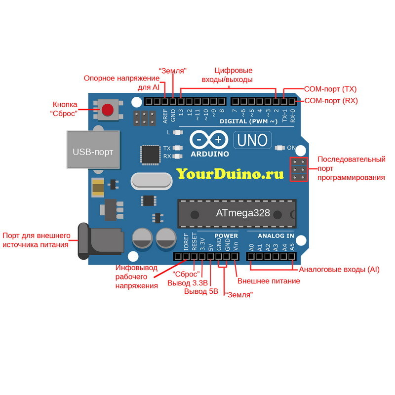 UNO R3 (Arduino совместимый контроллер) распиновка